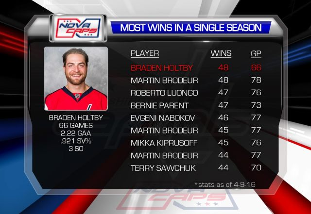 braden-holtby-ties-martin-brodeur-win-record