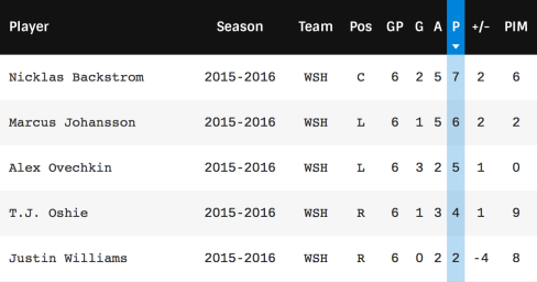 Caps forwards production