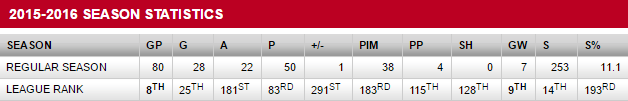 skinner stats to date april 6.png