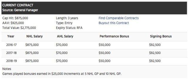 zach-sanford-salary-washington-capitals