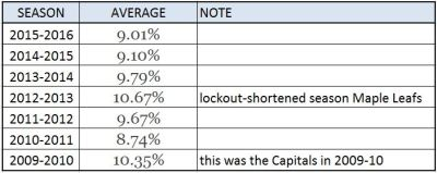 shooting-percentages