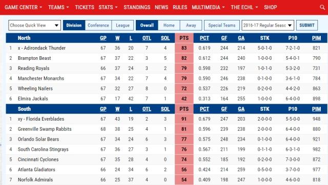 ECHL Standings