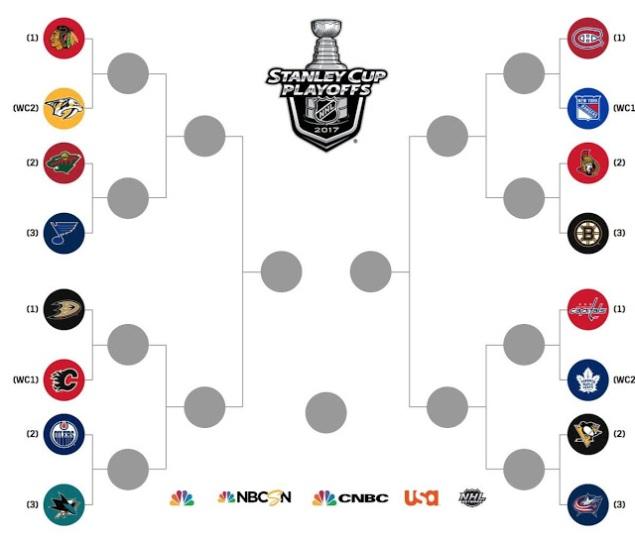 2017 NHL Playoffs bracket