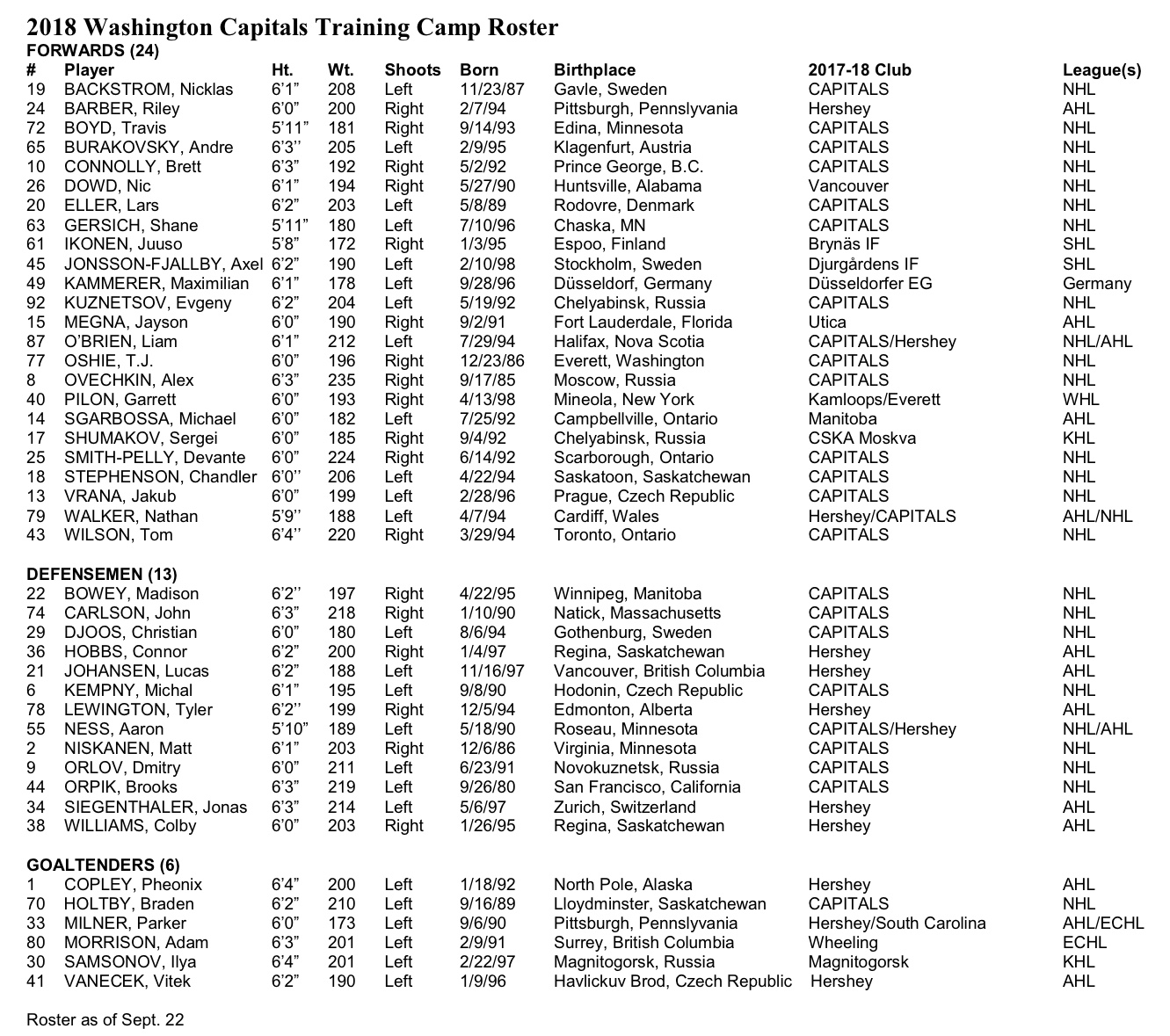 Washington Capitals Make Second Round Of Roster Cuts on Saturday ... 50d59ccf418