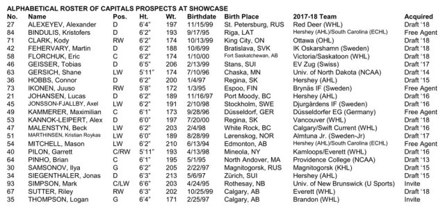 prospect showcase rosters