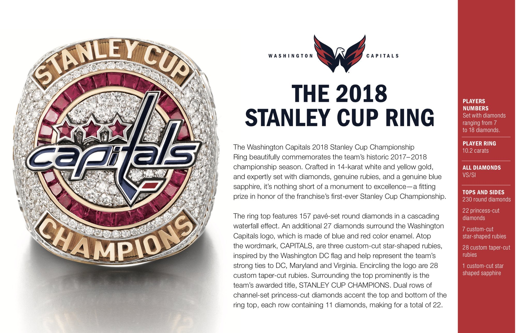 eff66729 Washington Capitals Hold Their Stanley Cup Ring Ceremony | NoVa Caps