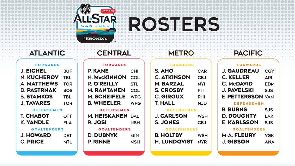 NHL Announces All-Star Rosters  Braden Holtby and John Carlson Will  Represent Capitals In San Jose be3a7607c