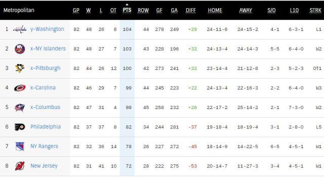 NHL Metro Division Standings 2018-19