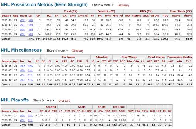 stephenson_possession_point_shares_and_playoff_stats
