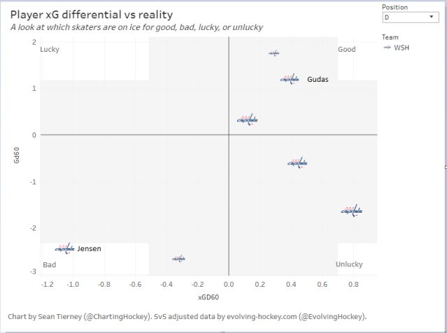 xg differential vs reality