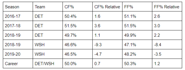 jensen year by year possession stats