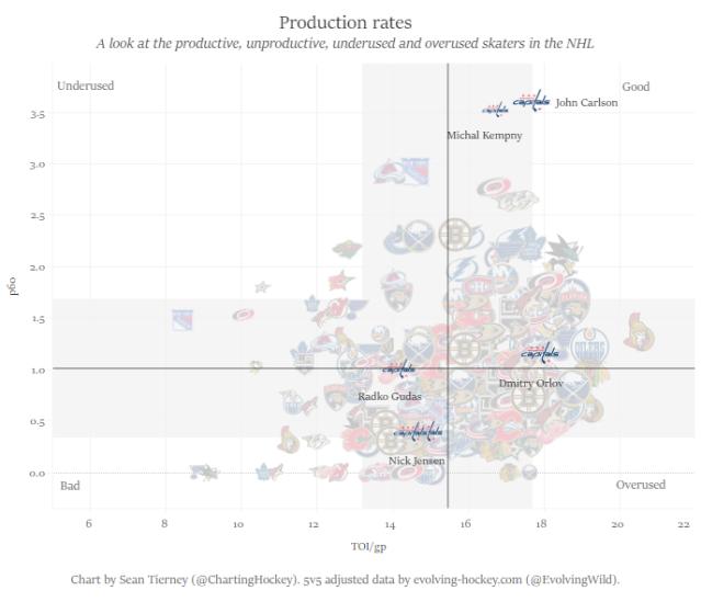 production rates only defensemen